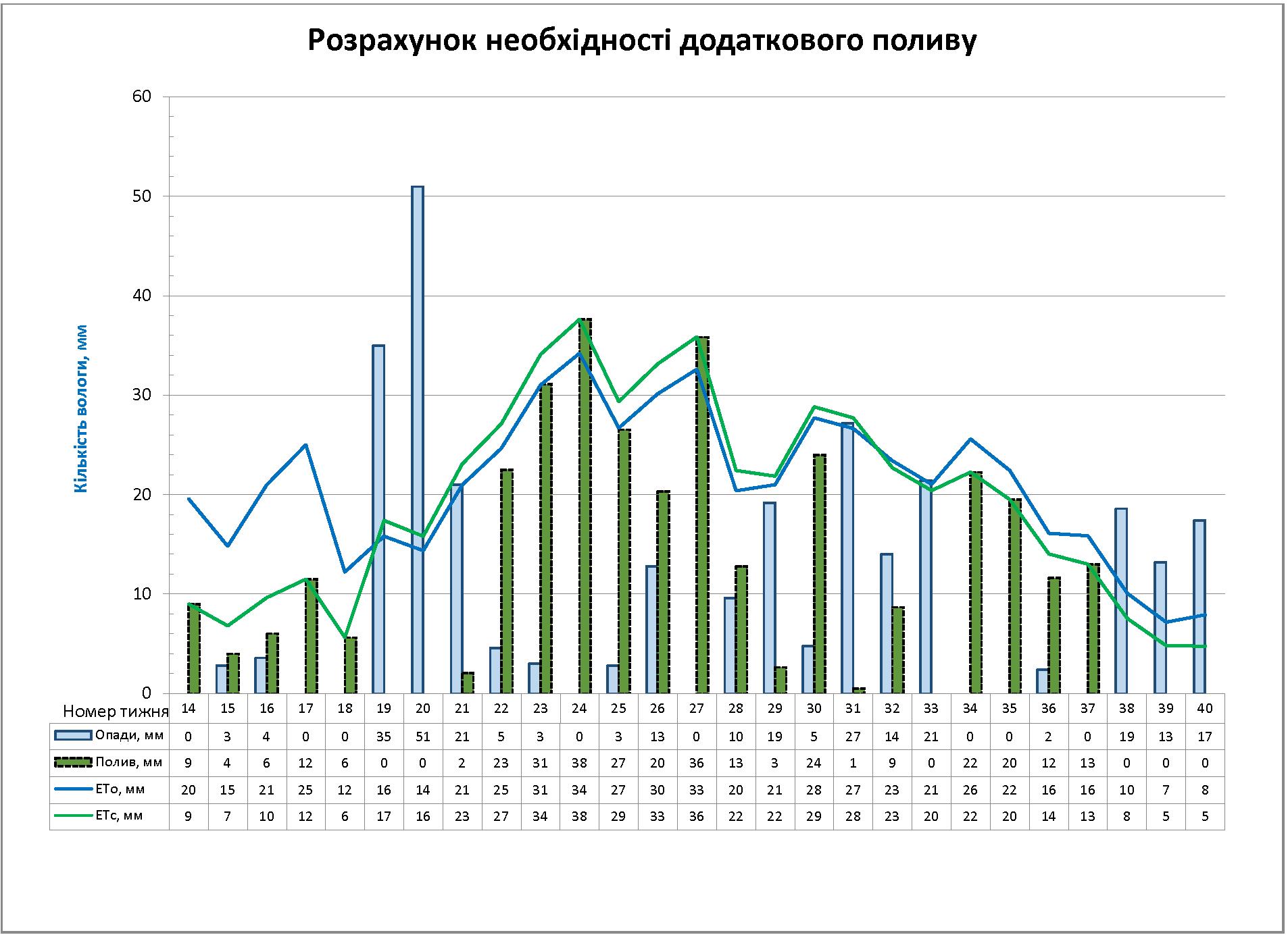 Графік: розрахунок необхідності додаткового поливу чорниці (лохини) високорослої