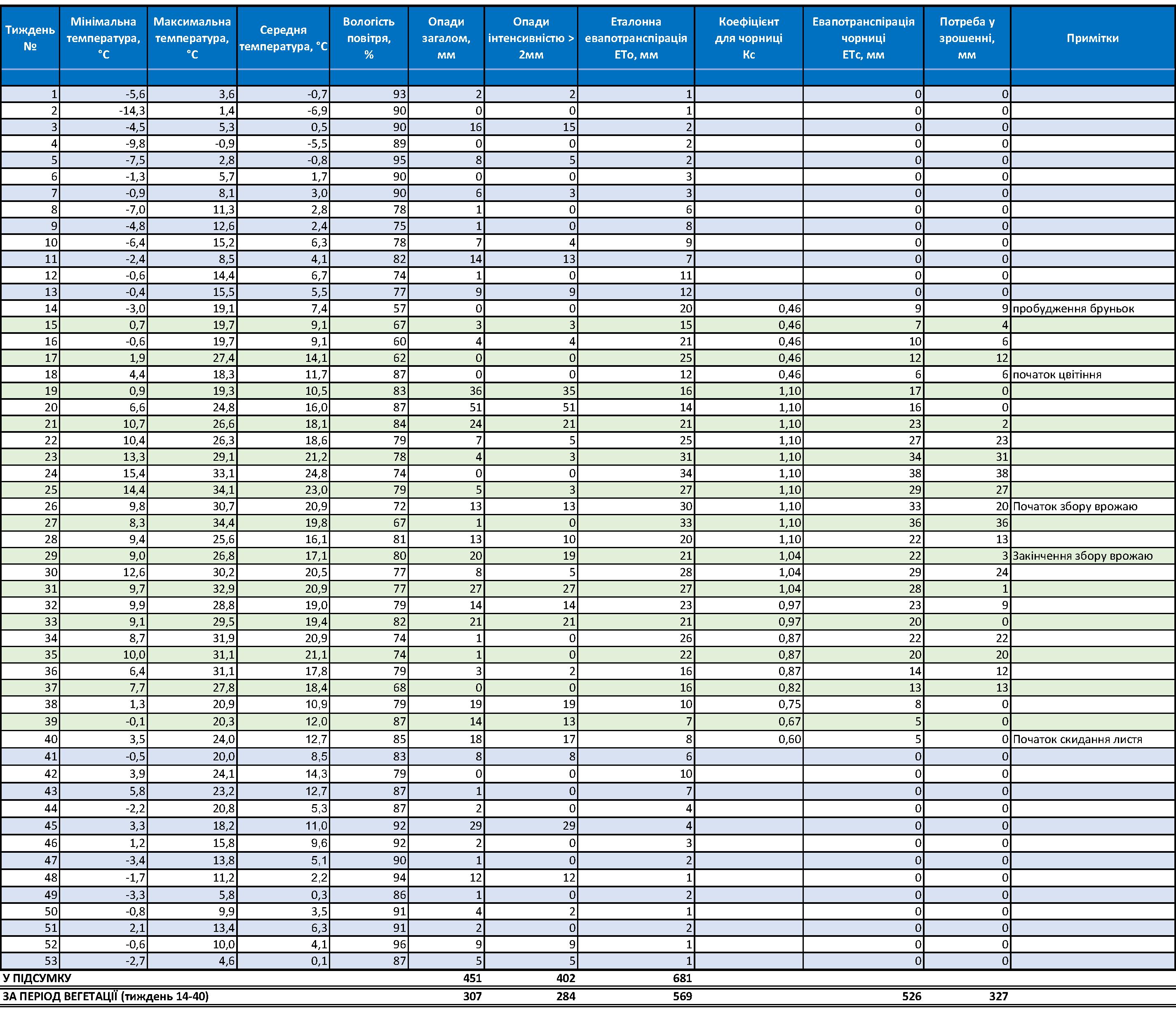 Таблиця: розрахунок необхідності додаткового поливу чорниці (лохини) високорослої